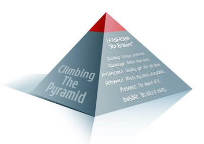 Brand Leadership Pyramid