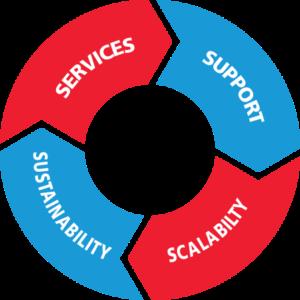 GSH Group Circle of Service